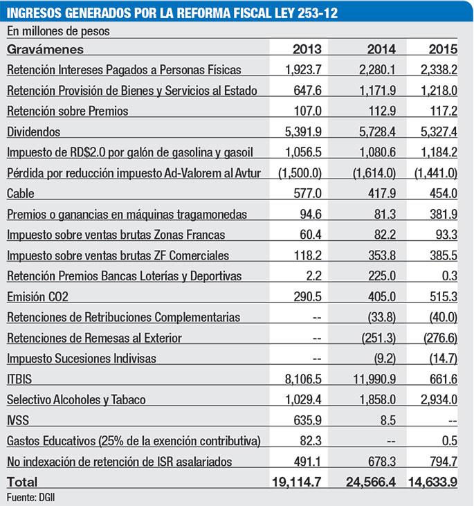 ingresos reforma fiscal