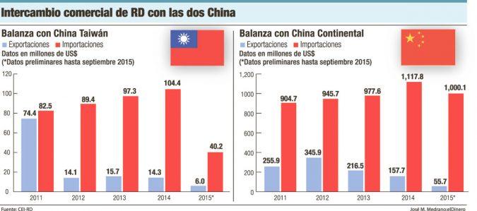 intercambio comercial rd china taiwan