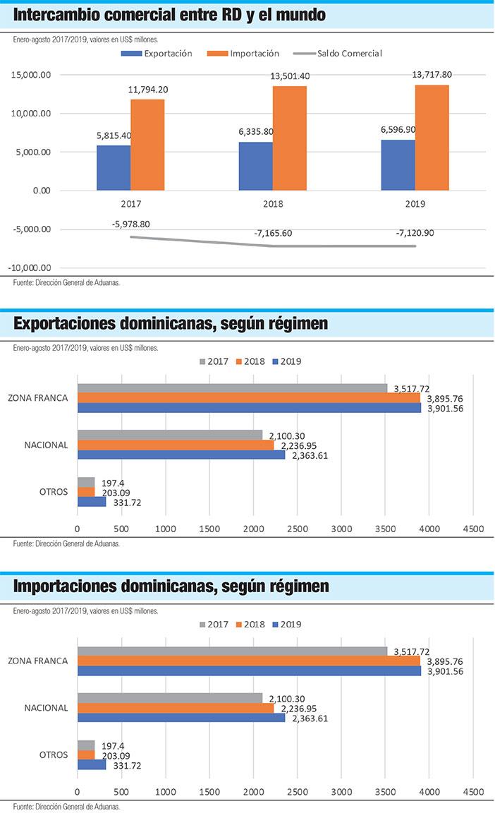 intercambio comercial republica dominicana