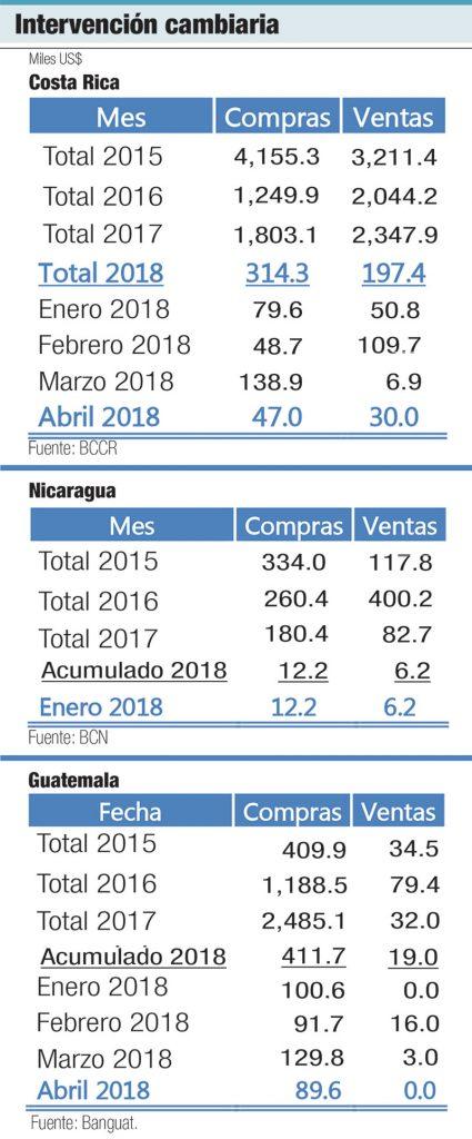 intervencion cambiaria america latina