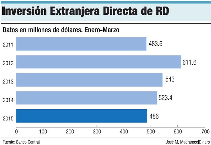 inversion-extranjera-rd