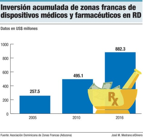 inversion zonas francas dispositivos medicos