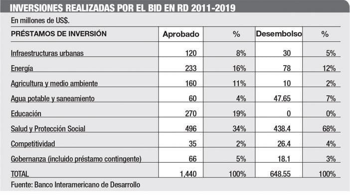 inversiones bid republica dominicana