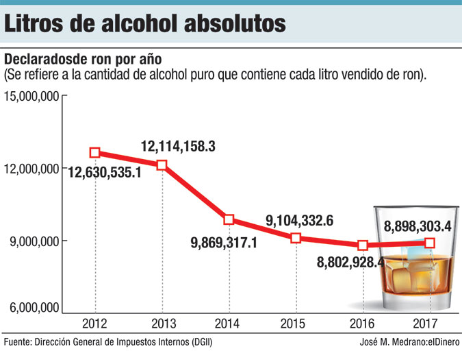 litros de alcohol absolutos
