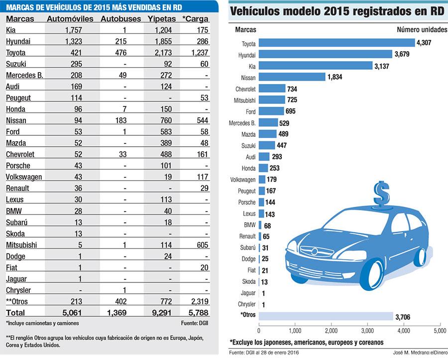 marcas de autos mas vendidas 2015