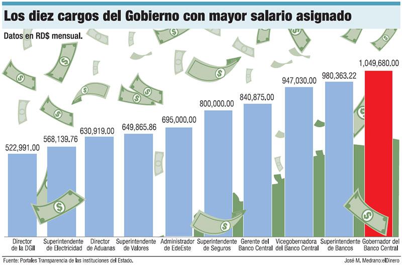 mejores-salarios-estado