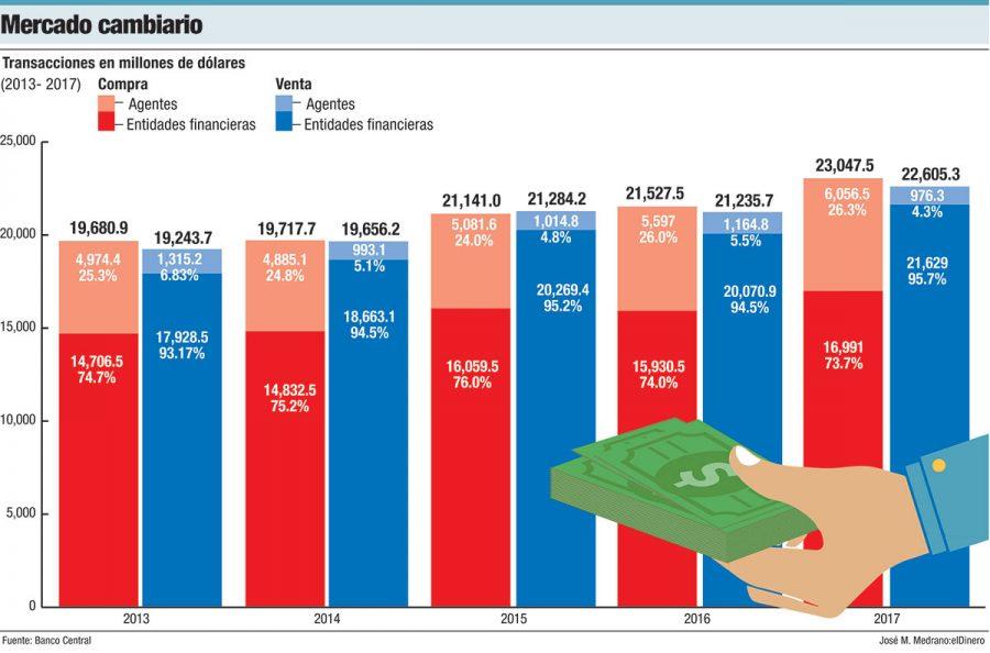 mercado cambiario dominicano