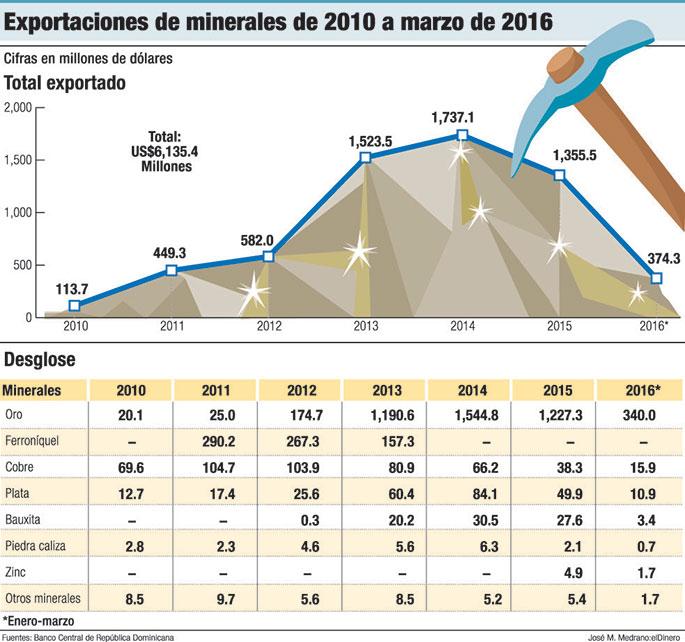 mineria exportaciones de republica dominicana