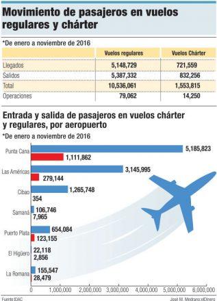 movimiento pasajeros vuelos regulares charter