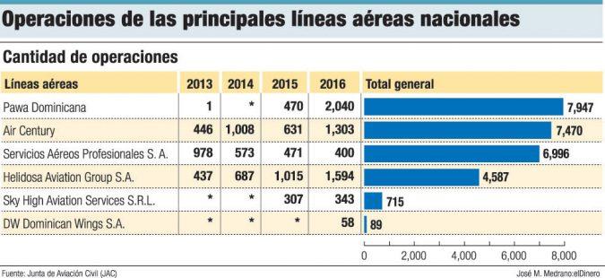 operaciones aerolineas dominicanas
