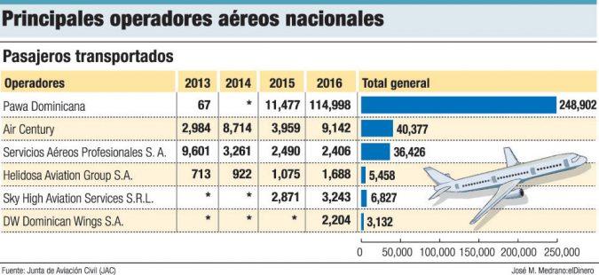 operadores aerolineas dominicanas