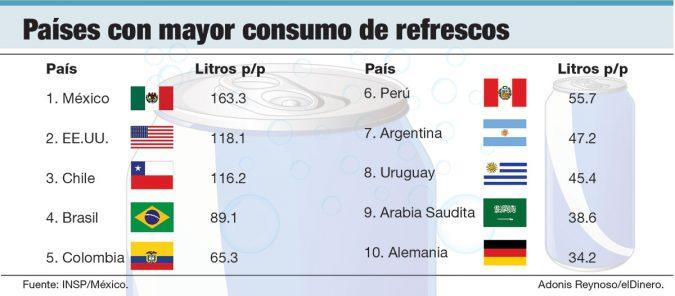 paises con mayor consumo de refrescos