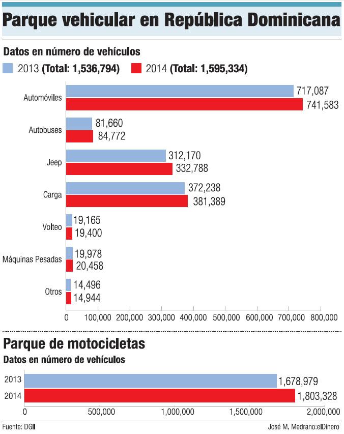 Liquidar Impuesto Vehicular Bogota | pago de impuesto