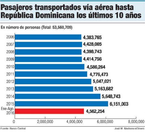 pasajeros transportados via aerea