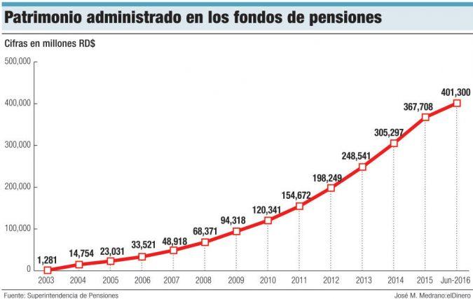 patrimonio fondos de pensiones