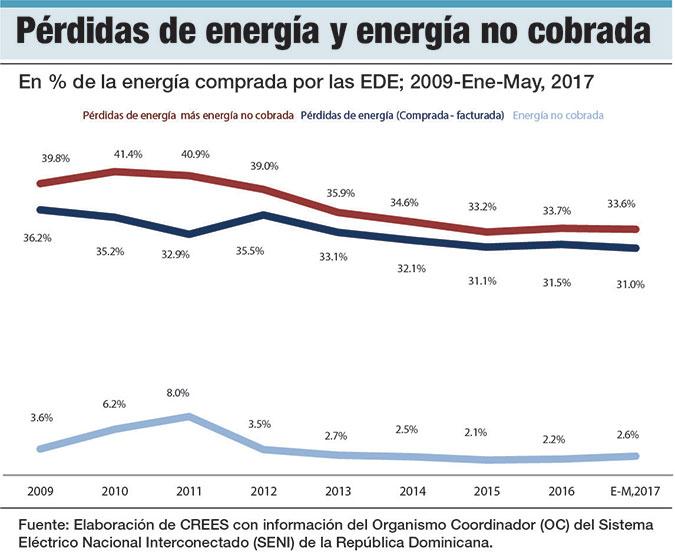perdidas de energia energia no servida