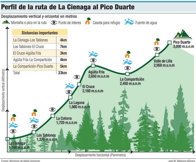 perfil ruta la cienaga pico duarte