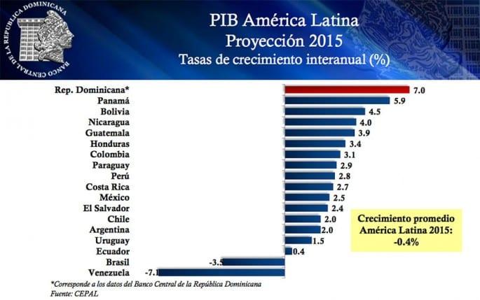 pib-america-latina