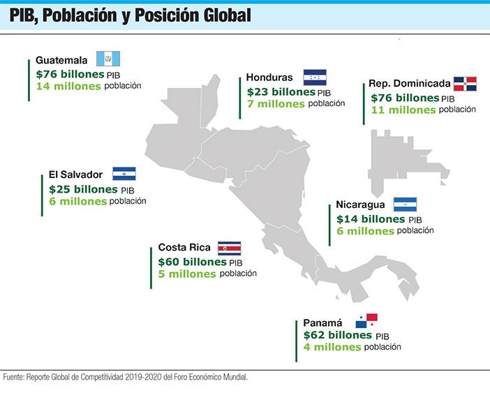 pib posicion poblacion region card