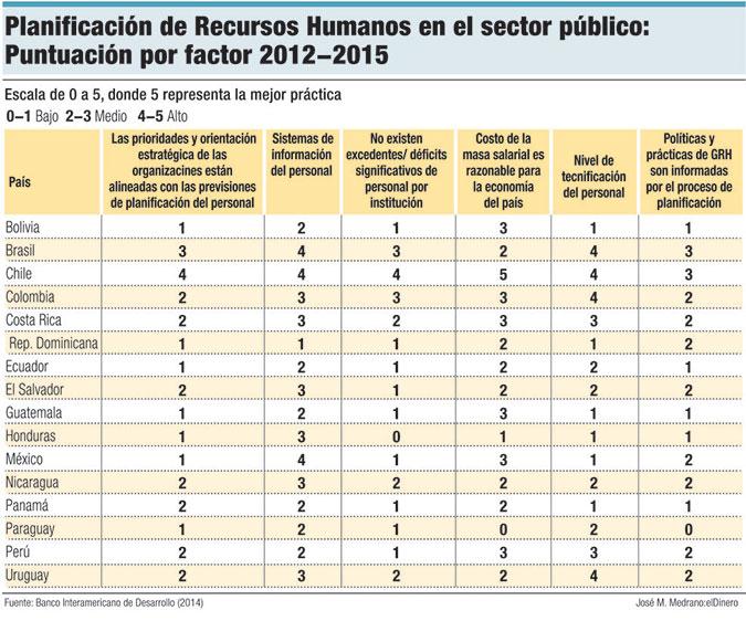 planificacion recursos humanos sector publico