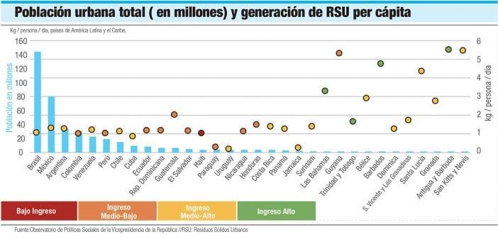 poblacion urbana genercion de rsu