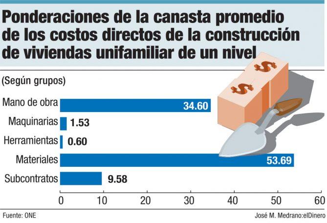 ponderaciones de la canasta promedio de los costos directos de la construccion