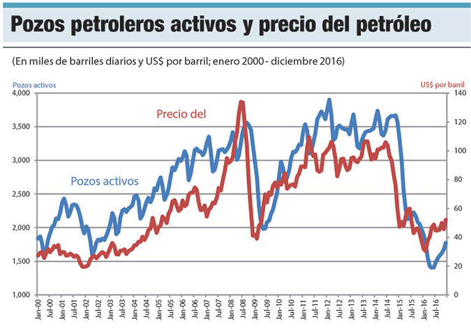 pozos petroleros activos
