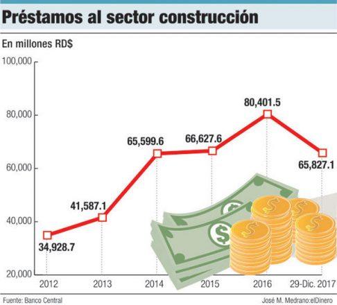 prestamos al sector construccion