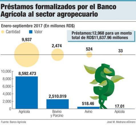 prestamos del banco agricola a la agropecuaria