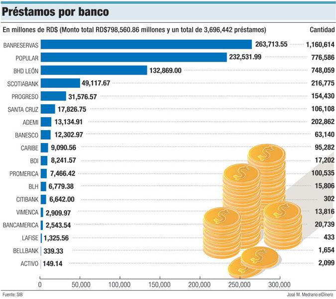 prestamos por banco