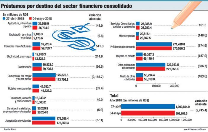 prestamos por destino sector financiero consolidado