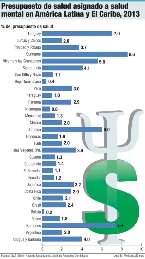 presupuesto asignado salud mental