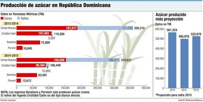 produccion-de-azucar-en-republica-dominicana