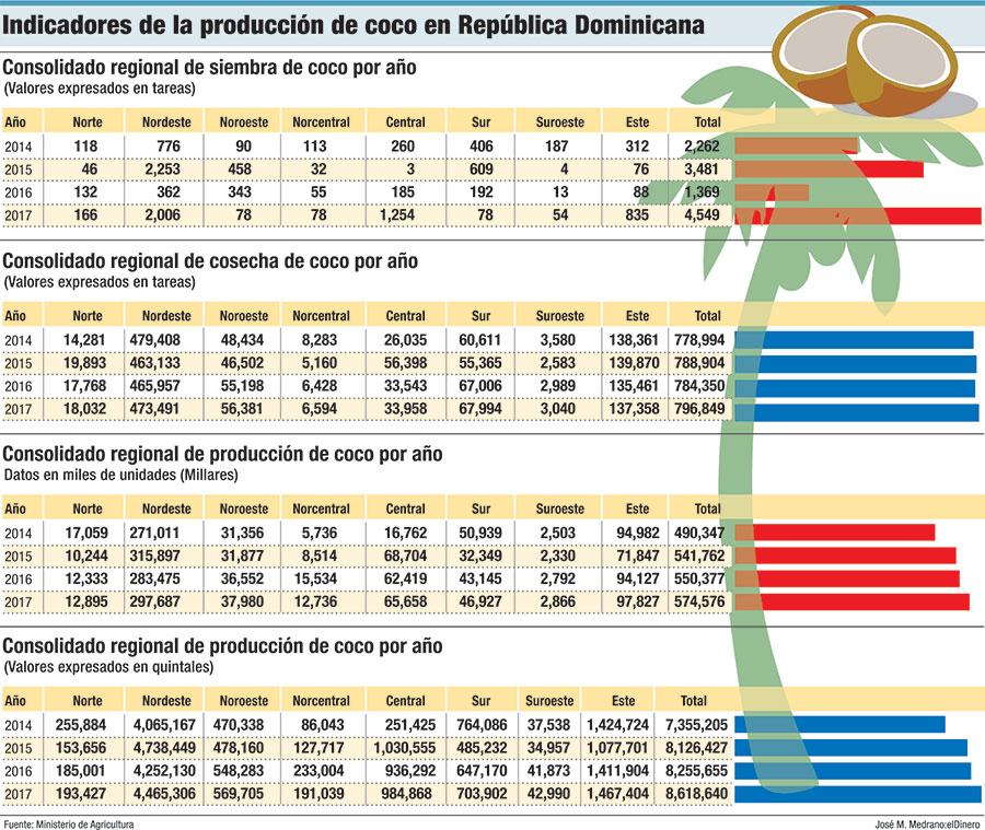 produccion de coco en republica dominicana