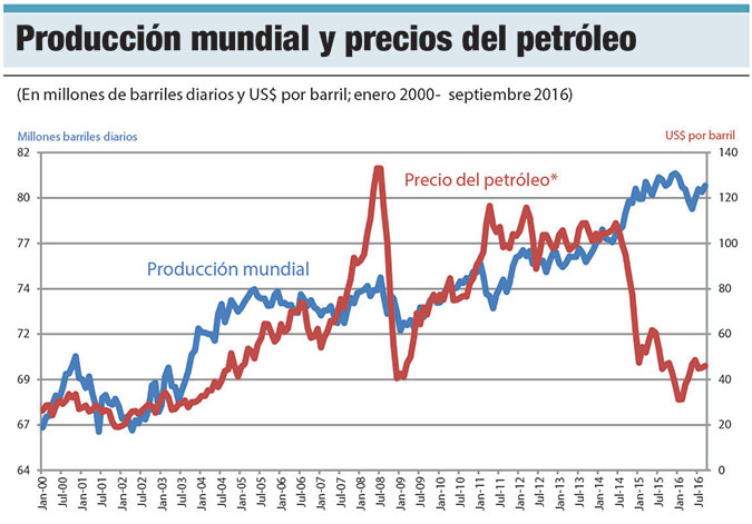 produccion mundial petroleo