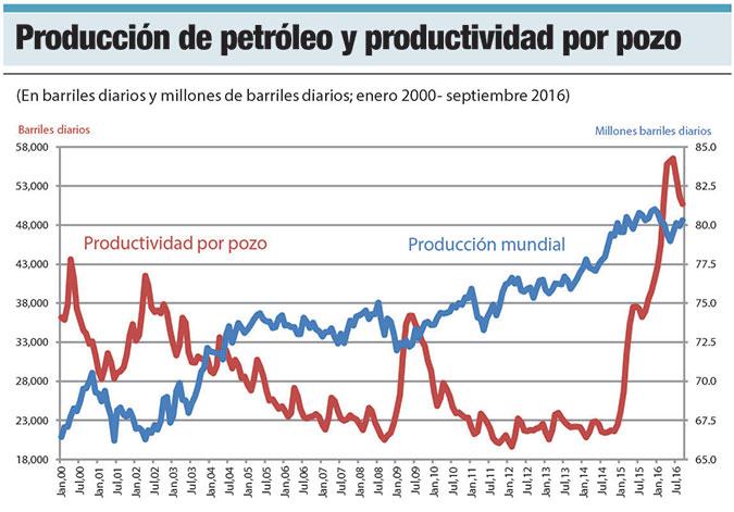 productividad pozos petroleros