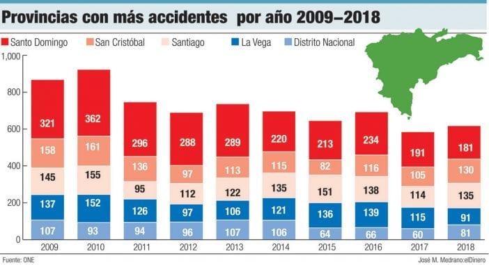 provincias con mas accidentes de transito