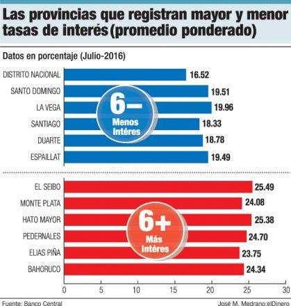 provincias tasas de interes prestamos