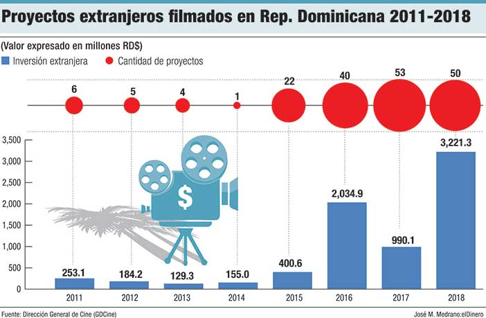 proyectos extranjeros filmados en rd