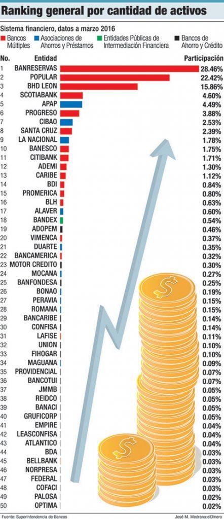 ranking bancos activos credito al sector privado