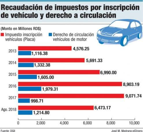 recaudacion impuestos circulacion vehiculos