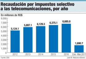 recaudacion selectivo telecomunicaciones