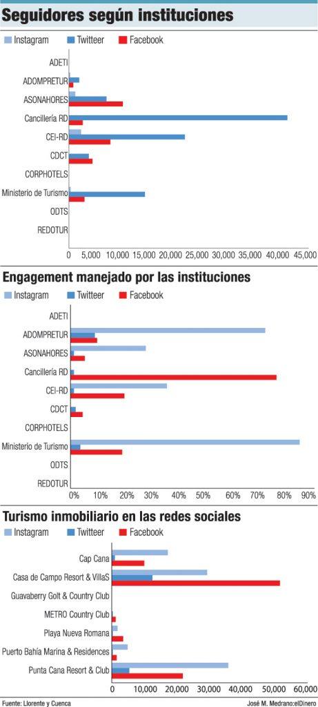 redes sociales instituciones turismo