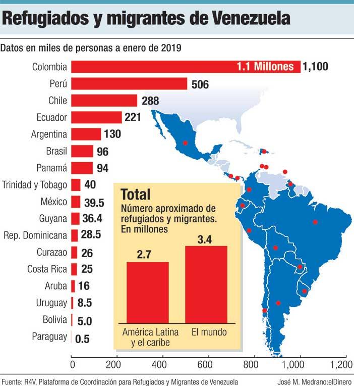 refugiados migrantes venezuela