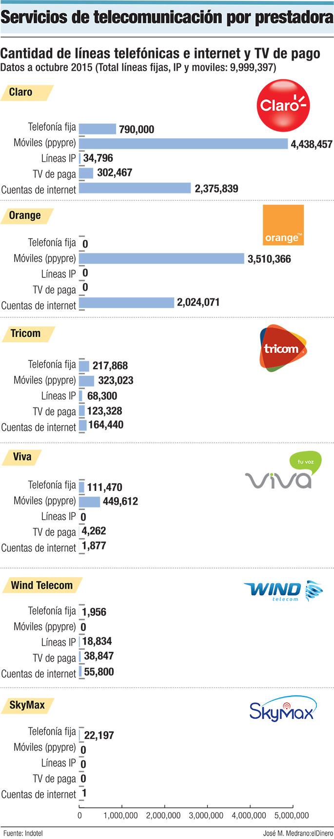 roaming-servicios-de-telecominicacion