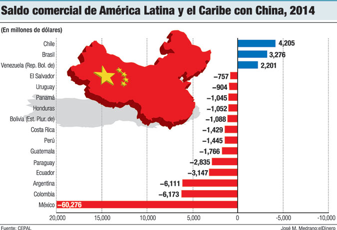 saldo comercial china america latina