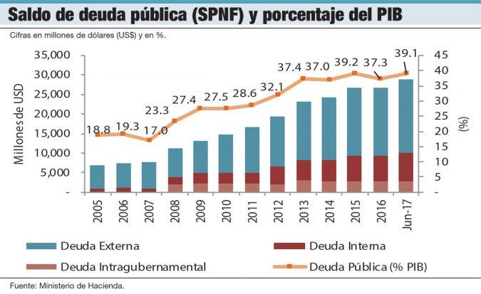 saldo deuda publica de republica dominicana