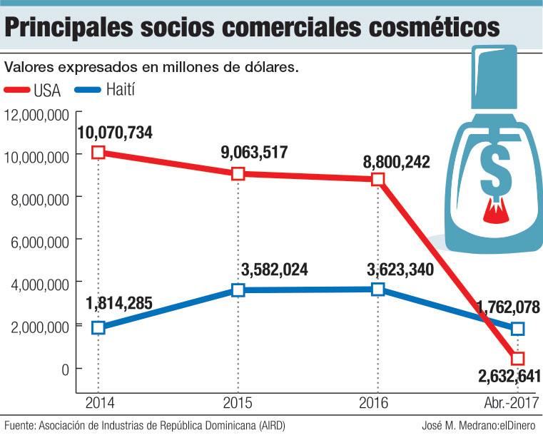socios comerciales cosmeticos