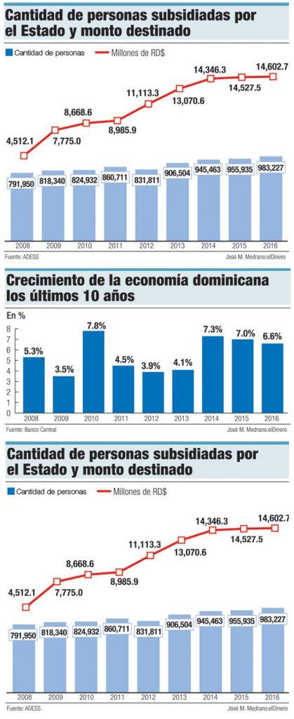 subsidios gobierno dominicano