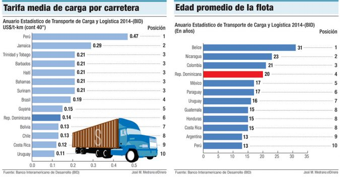 tarifa media de carga carreteras